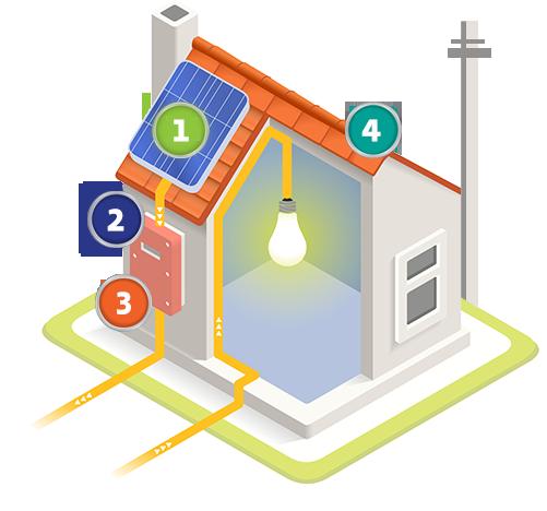 Starsol venta de paneles solares paneles solares en - Energia pura casa enel ...